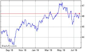 Etf S Chf L Usd Price Schf Stock Quote Charts Trade