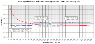 heated floors cost. Cost Of Mat Floor Heating System By Sqft Heated Floors T