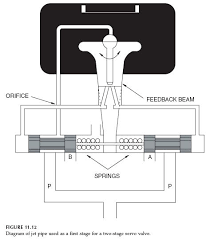 Jet Pipe Hydraulic Servo Valve Spool Hydraulic Valve