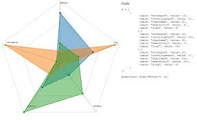 Interactive Spider Or Radar Chart Using D3 Stack Overflow