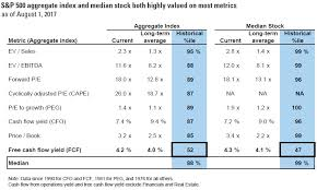 What Is A Cash Flow Report Goldman By This One Measure Stock Market Still Looks Cheap