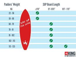 Stand Up Paddle Boarding Buying Guide King Of Watersports