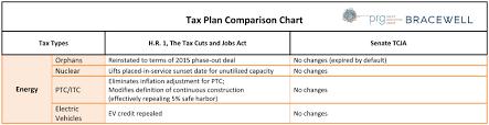 New Tax Plan Comparison Chart Bracewell Llp
