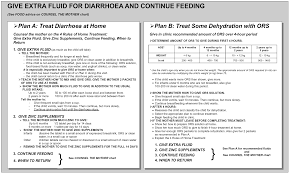 The Diarrhoea Treatment Chart Dehydration Treatment Plans Using Oral Rehydration Therapy