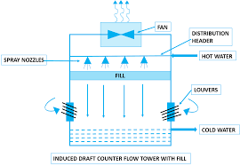 Counterflow Cooling Tower Design What Is Cooling Tower Types Of Cooling Tower