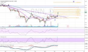 Rnn Stock Chart Rnn Tradingview