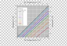 Humidity Chart Dew Point Relative Humidity Chart Graph Of A Function