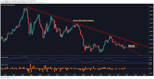 Us Dollar Forecast Eur Usd Usd Sek Usd Nok Eye Fomc Minutes