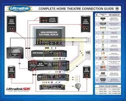 home theater wiring diagrams wiring diagram shrutiradio whole house audio wiring at Home Audio Wiring Diagram