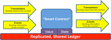 How Do Vending Machine Contracts Work Inspiration A Simple Model For Smart Contracts Richard Gendal Brown