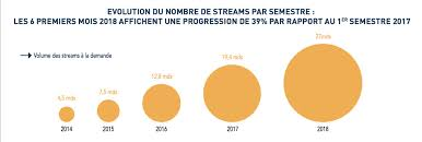 Snep Chart Music Streaming Has More Than Tripled In Volume In France
