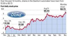 Ford Motor Company Stock Quote