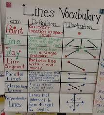 Fourth Grade Types Of Lines Math Lines Line Math Math