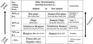 Sake Chart