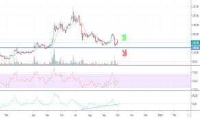Ethereum Live Chart Eur Best Picture Of Chart Anyimage Org