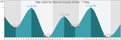 Mayport Tide Chart 80 All Inclusive Vaca Cut Tides