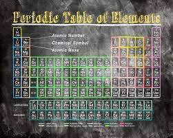 Retro Chalkboard Periodic Table Of Elements Digital Art by Mark E ...