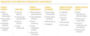 reasons assessing governance matters for forests and people how can assessing forest governance lead to reforms