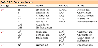 Anion Charge Chart Chemistry The Central Science Chapter 2 Section 7