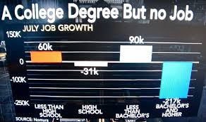 do you really need a college degree to get a job zero hedge the us government is full steam ahead in using our taxpayer dollars to make it easier for you to get in over your head in student loan debt though