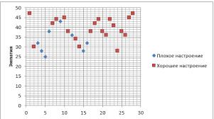 диплом Особенности отношения старших сиблингов к младшим в период  график распределения испытуемых по уровню доверия дипломная работа