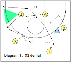 basketball offense   triangle offense  coach    s clipboard    triangle offense   reversing the ball on wing denial