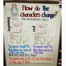 Character Change Anchor Chart Understanding Characters Lessons Tes Teach