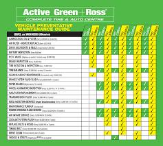 Car Maintenance Chart Vehicle Preventative Maintenance Guide Active Green Ross