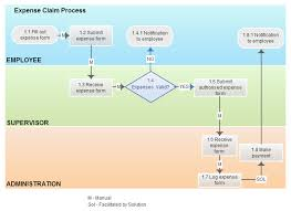 Process Flow Chart Template Powerpoint 2003 Payroll Process Flowchart Online Charts Collection