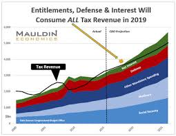 Us Budget Chart These 2 Charts Show The Next Recession Will Blow Out The Us