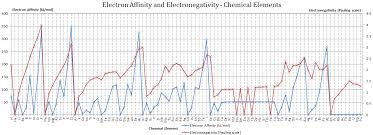 What Is Electronegativity Pauling Scale Definition