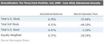Morningstar Asset Allocation Chart Welcome To Morningstar Asia Malaysia