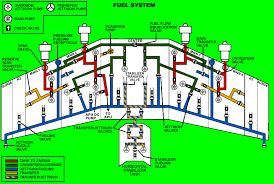 boeing 747 hydraulic system schematic vehiclepad boeing home wiring diagrams hydraulics hydraulics new fuel dump chemtrail video munich thai airways