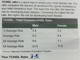 Cholesterol Ratio Chart Fitbomb Am I About To Drop Dead Of A Heart Attack