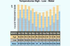 Tenerife Weather Chart Mauritius Weather Weather In Mauritius Mauritius Attractions