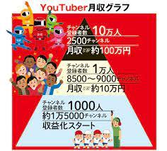Youtuber 登録 者 数 収入