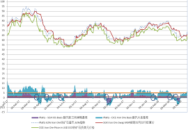 Sgx Price Chart The Hidden Factors Impacting The Iron Ore Market