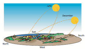 What Is The Winter Solstice Smithsonian Science Education