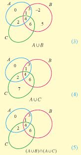 Venn Diagram A U B Proof By Venn Diagram