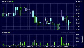 Grwc Stock Chart Penny Stock Alerts Buy Penny Stocks