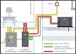 generator manual transfer switch wiring diagram together with Wiring Diagram Generator to House generator manual transfer switch wiring diagram together with delightful home smart wiring diagrams wiring diagram for