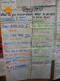 Inquiry Chart Project Glad Glad Strategies Language