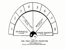 Dowsing Chart For Lottery Pendulum Dowsing Charts Google Search Trees To Plant