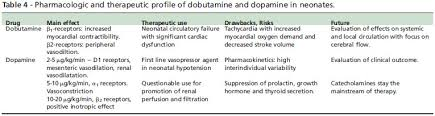 Medical Express Clinical Pharmacology Of Dobutamine And