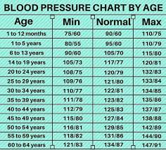 Bp Chart Per Age What Will Be Your Correct Blood Pressure As Per Age Steemit