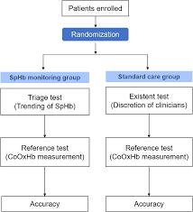 Continuous Noninvasive Hemoglobin Monitoring Estimates