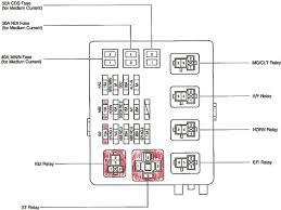 toyota corolla 2005 fuse box location diagram e a 2 recent wiring fuse box diagram toyota corolla 2005 toyota corolla 2005 fuse box location diagram e a 2 recent wiring