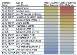 Conclusive Led Temperature Chart Kelvin Color Chart Light
