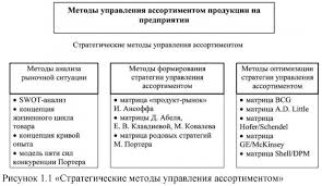 Дипломная работа Товарная политика предприятия ru Дипломная работа на тему ассортиментная политика предприятия 2017