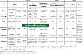 Islamic Tax Chart Money Jihad